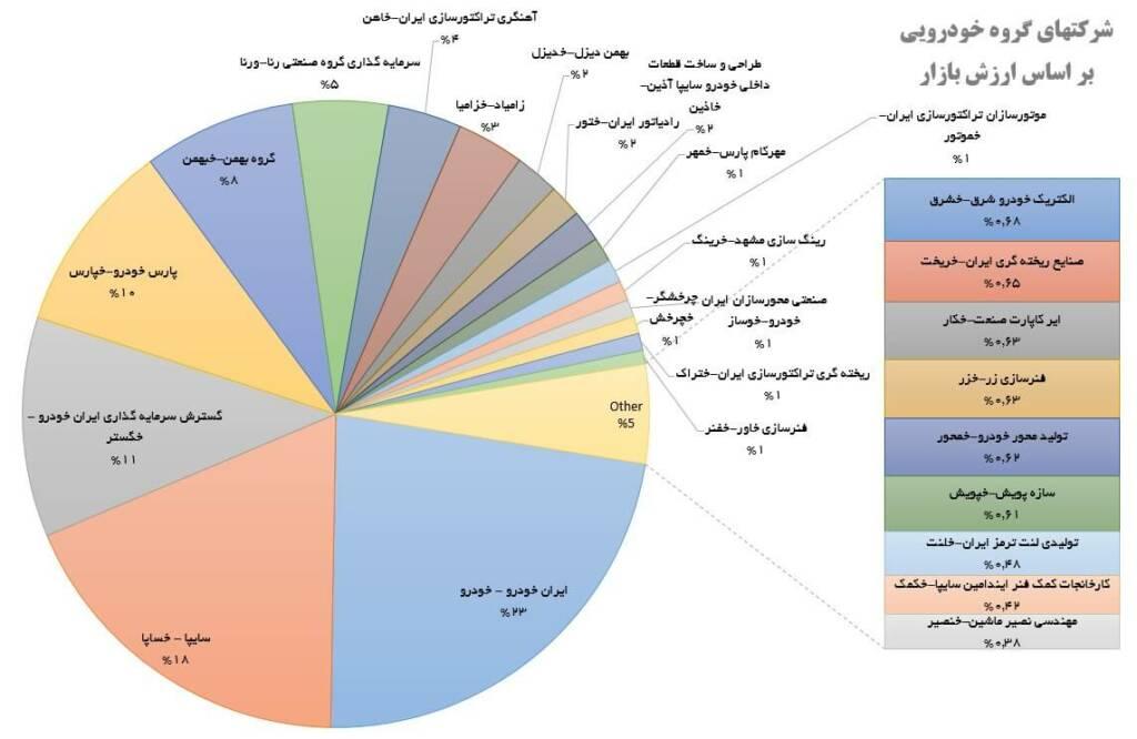 بررسی گروه خودرویی در بازار بورس (30 اردیبهشت ماه 1399)