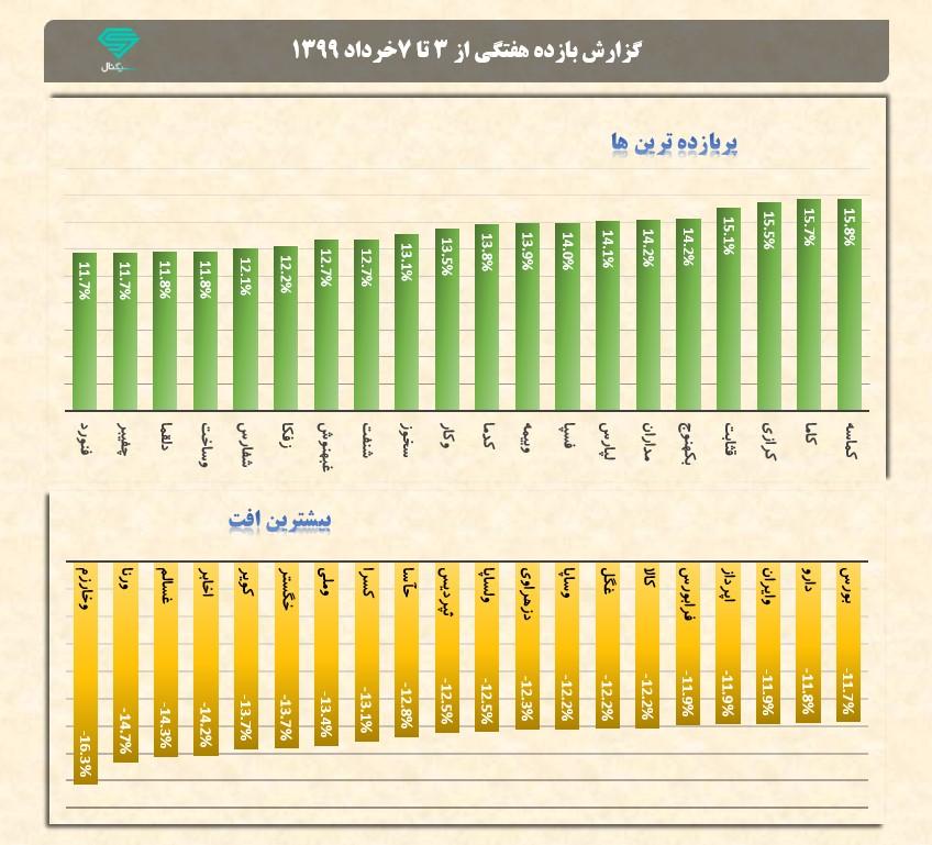 پربازده ترین و بیشترین افت هفتگی نمادها | هفته اول خرداد ماه 1399