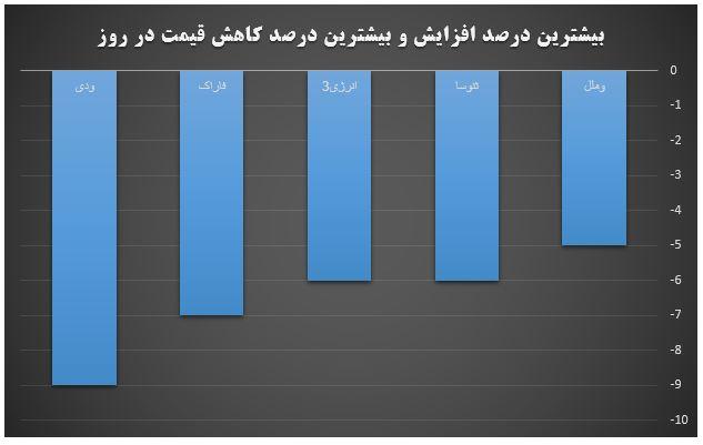 گزارش روزانه بازار سرمایه (سه شنبه 6 خرداد ماه 1399)