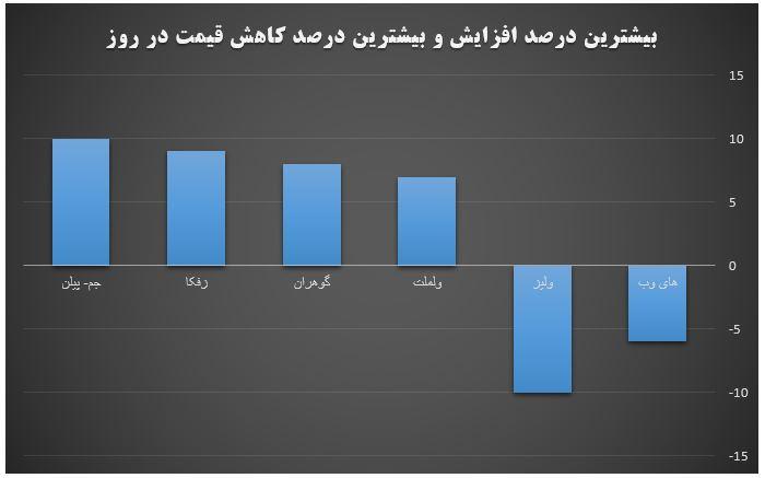 گزارش روزانه بازار سرمایه (چهارشنبه 31 اردیبهشت ماه 1399)
