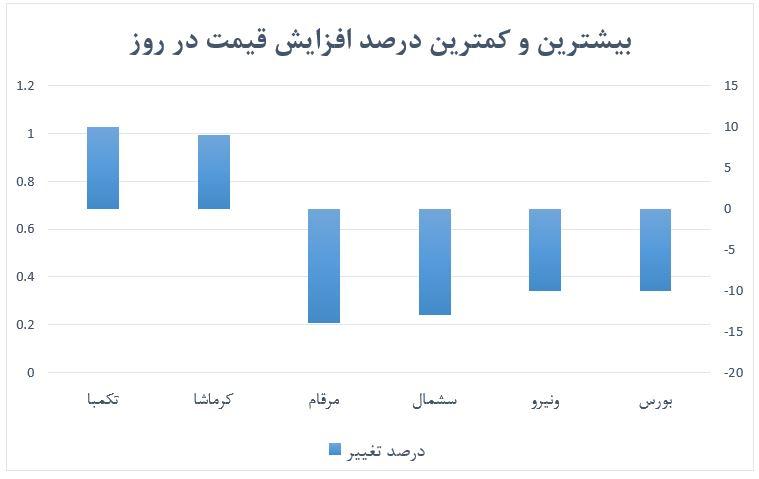 گزارش روزانه بازار سرمایه (شنبه 27 اردیبهشت ماه 1399)