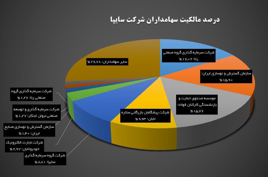تحلیل بنیادی شرکت سایپا (خساپا) | 7 خرداد ماه 1399