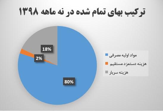 تحلیل بنیادی پتروشیمی شازند (شاراک) | 30 اردیبهشت ماه 1399