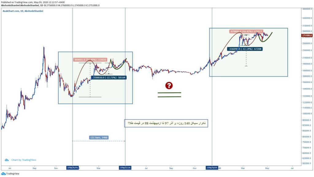 تکرار سیکل 140 روزه آذر 97 تا اردیبهشت 98 در قیمت طلا؟