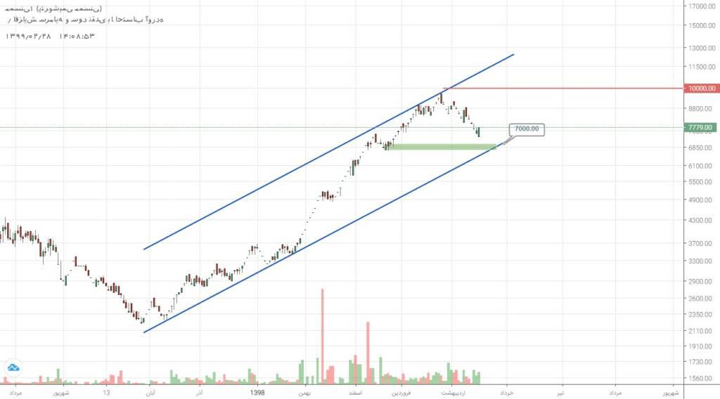 2 سهم برگزیده بازار سرمایه (یکشنبه 28 اردیبهشت ماه 99)