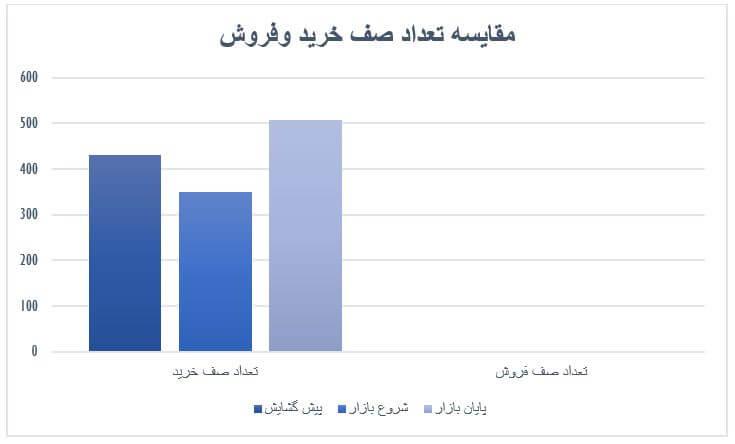 گزارش روزانه بازار سرمایه (شنبه 13 اردیبهشت ماه 1399)