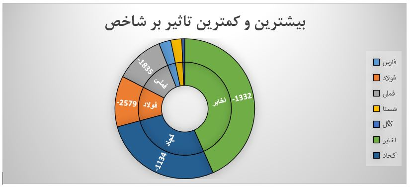 گزارش روزانه بازار سرمایه (شنبه 3 خرداد ماه 1399)