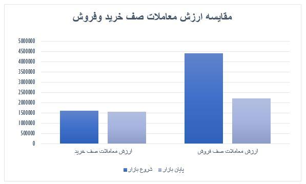 گزارش روزانه بازار سرمایه (چهارشنبه 24 اردیبهشت ماه 1399)