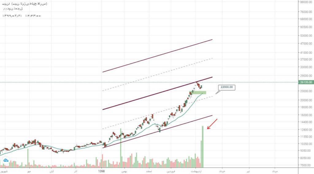 2 سهم برگزیده بازار سرمایه (یکشنبه 21 اردیبهشت ماه 99)