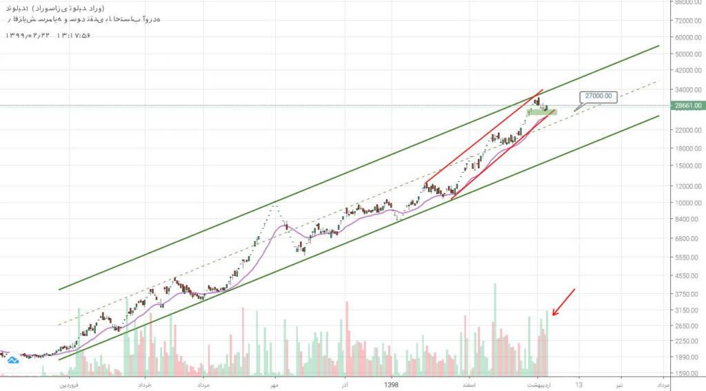 2 سهم برگزیده بازار سرمایه (دوشنبه 22 اردیبهشت ماه 99)