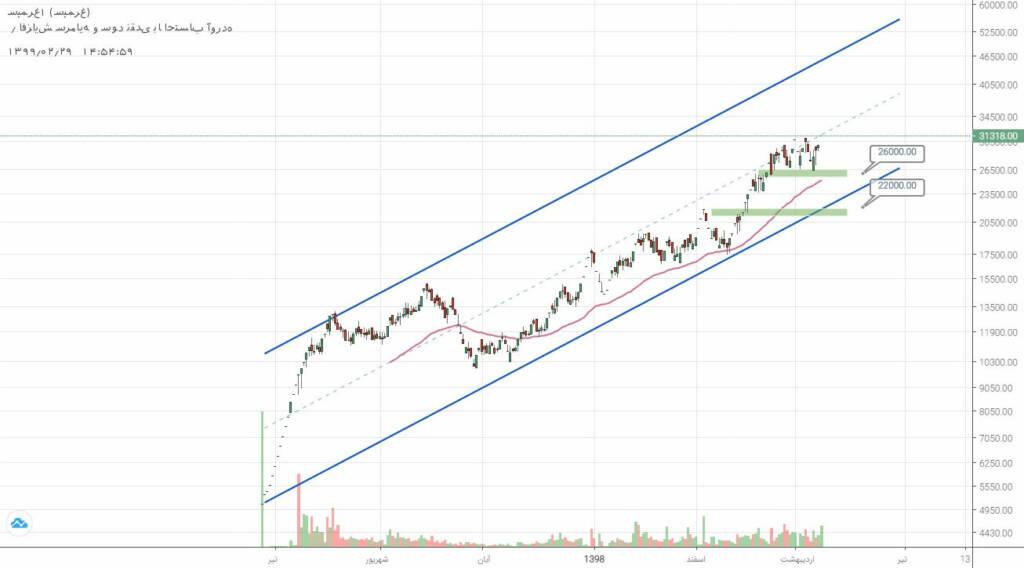 2 سهم برگزیده بازار سرمایه (دوشنبه 29 اردیبهشت ماه 99)