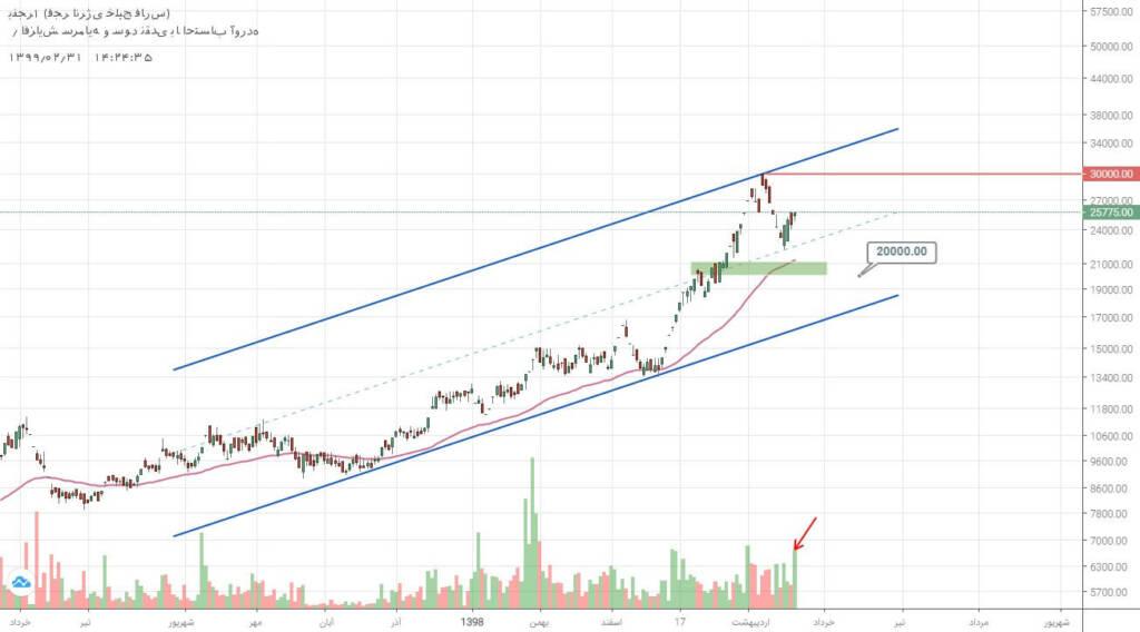 3 سهم برگزیده بازار سرمایه (چهارشنبه 31 اردیبهشت ماه 99)