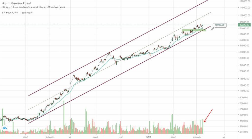 2 سهم برگزیده بازار سرمایه (شنبه 27 اردیبهشت ماه 99)