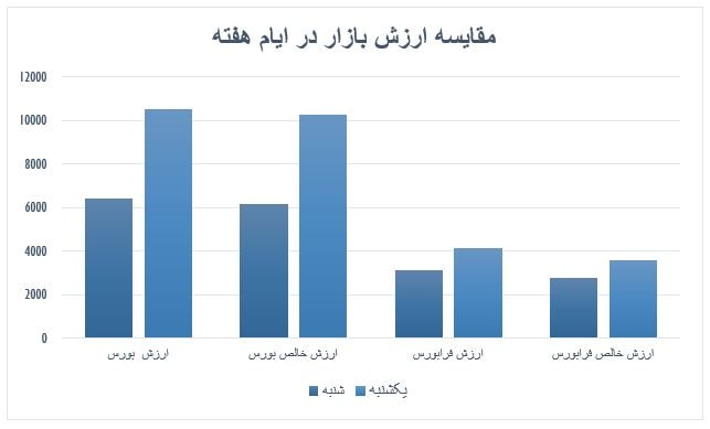گزارش روزانه بازار سرمایه (یکشنبه 28 اردیبهشت ماه 1399)