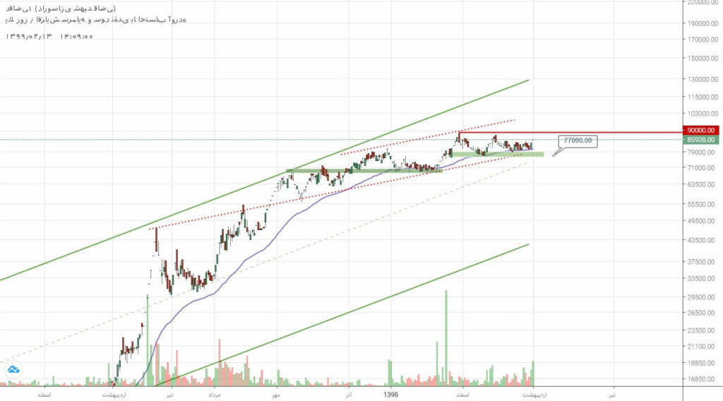 2 سهم برگزیده بازار سرمایه (شنبه 13 اردیبهشت ماه 99)