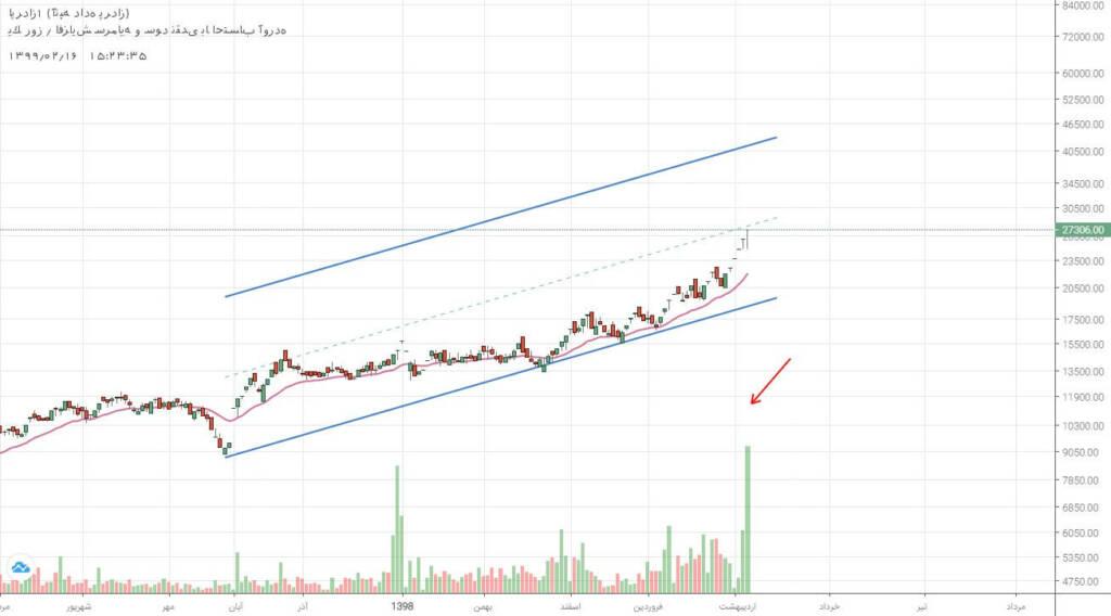 2 سهم برگزیده بازار سرمایه (سه شنبه 16 اردیبهشت ماه 99)