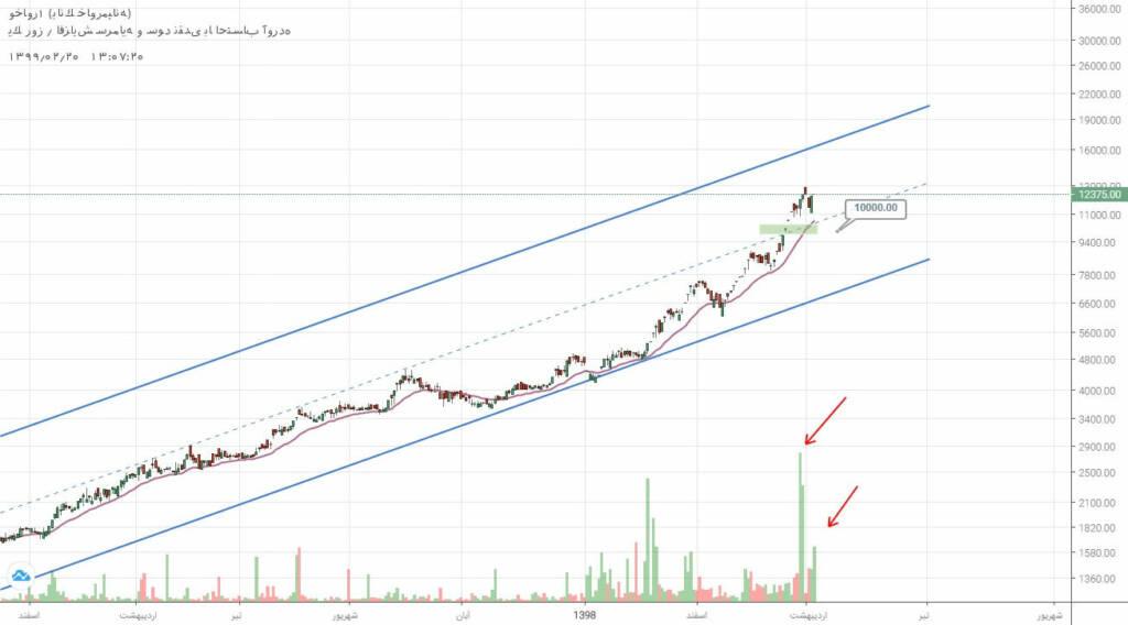 2 سهم برگزیده بازار سرمایه (شنبه 20 اردیبهشت ماه 99)
