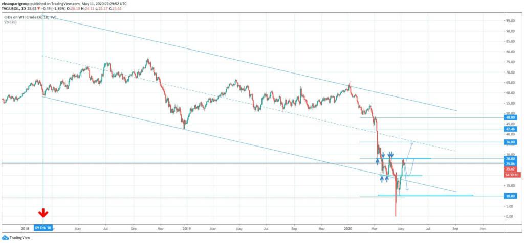تحلیل قیمت نفت خام وست تگزاس (WTI) | تاریخ 10 خرداد ماه 1399