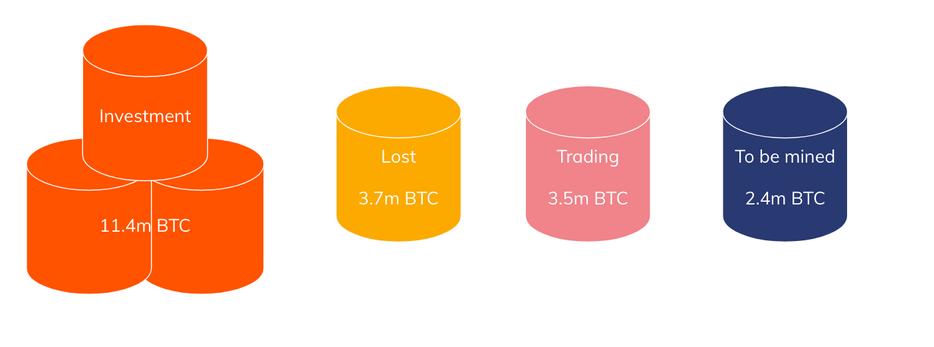 تحلیل هفتگی بازار ارزهای دیجیتال (هفته اول تیر ماه 1399)