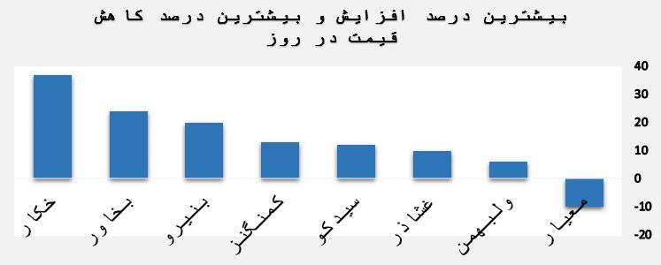 بیشترین درصد افزایش و بیشترین درصد کاهش قیمت در روز