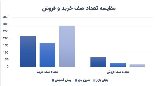 مقایسه تعداد صف های خرید و فروش