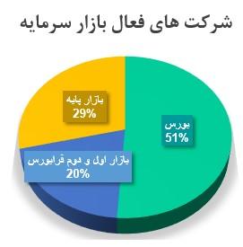 آشنایی با صنایع فعال در بورس ایران