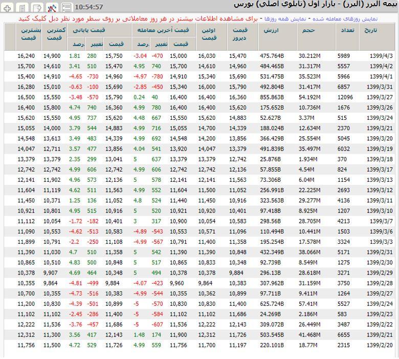 سابقه تغییرات قیمت سهم بیمه البرز
