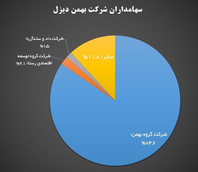 تحلیل بنیادی شرکت بهمن دیزل (خدیزل) | 21 خرداد ماه 1399