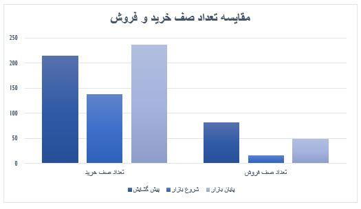 گزارش روزانه بازار سرمایه (سه شنبه 20 خرداد ماه 1399)
