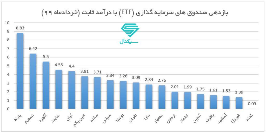 پربازده ترین صندوق های سرمایه گذاری بورسی (ETF) درآمد ثابت