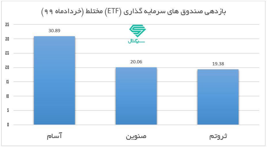 پربازده ترین صندوق های سرمایه گذاری بورسی (ETF) مختلط