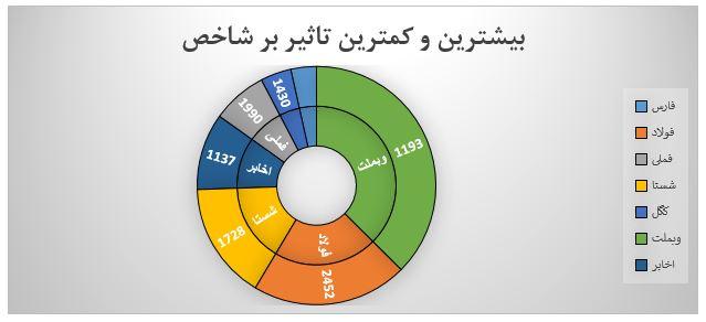 گزارش روزانه بازار سرمایه (شنبه 17 خرداد ماه 1399)