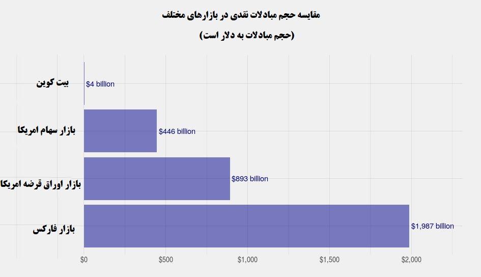 تحلیل تکنیکال قیمت بیت کوین به همراه نمودار (10 تیر ماه 1399)