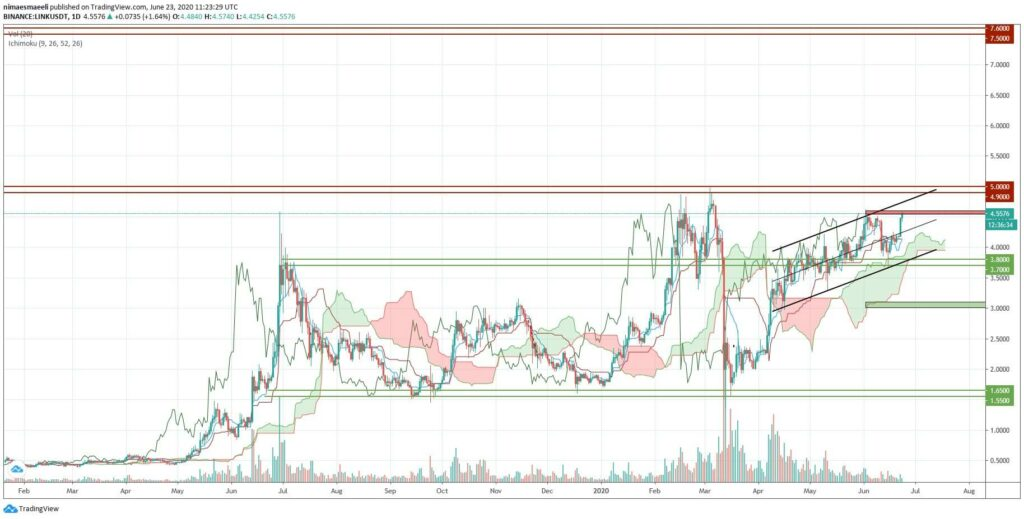 تحلیل تکنیکال قیمت چین لینک (LINK) به همراه نمودار (3 تیر ماه 99)