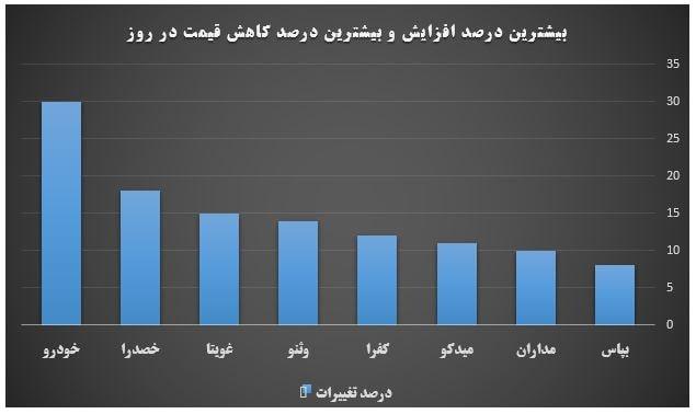 گزارش روزانه بازار سرمایه (چهارشنبه 21 خرداد ماه 1399)