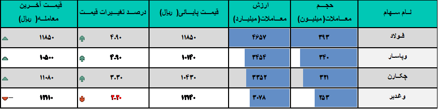 گزارش روزانه بازار سرمایه (یکشنبه 24 خرداد ماه 1399)