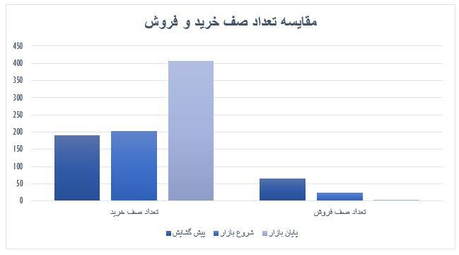 گزارش روزانه بازار سرمایه (سه شنبه 10 تیر ماه 1399)