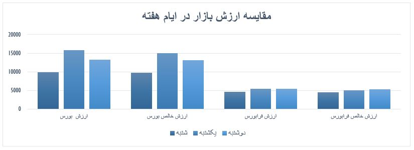 گزارش روزانه بازار سرمایه (دوشنبه 26 خرداد ماه 1399)