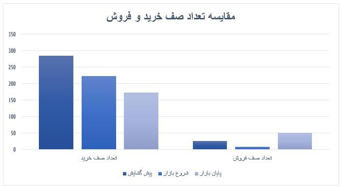 گزارش روزانه بازار سرمایه (سه شنبه 3 تیر ماه 1399)