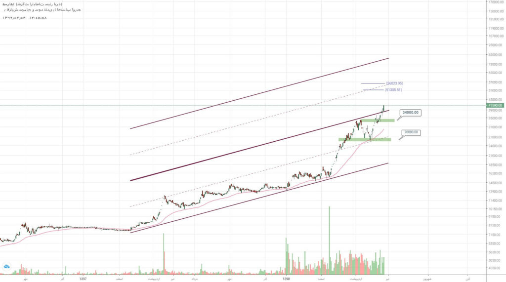 2 سهم برگزیده بازار سرمایه (چهارشنبه 4 تیر ماه 99)