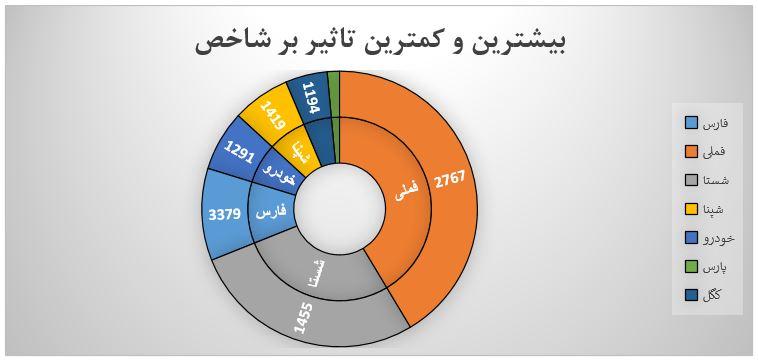 گزارش روزانه بازار سرمایه (چهارشنبه 4 تیر ماه 1399)