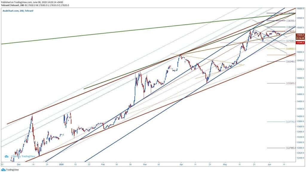 تحلیل تکنیکال دلار (19 خرداد ماه 1399)