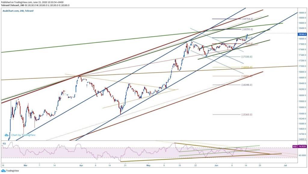 تحلیل تکنیکال دلار (26 خرداد ماه 1399)