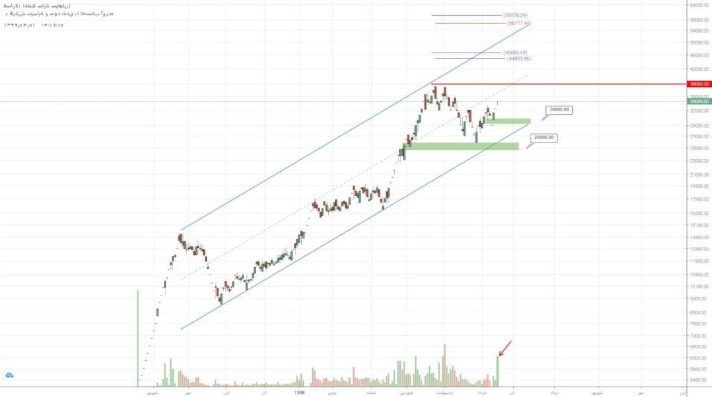 2 سهم برگزیده بازار سرمایه (یکشنبه 1 تیر ماه 99)