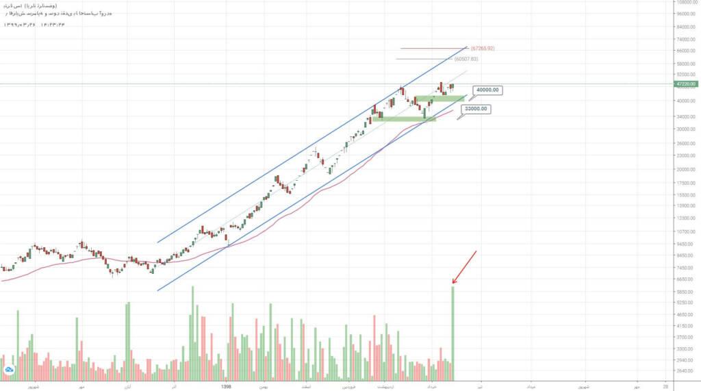 2 سهم برگزیده بازار سرمایه (دوشنبه 26 خرداد ماه 99)