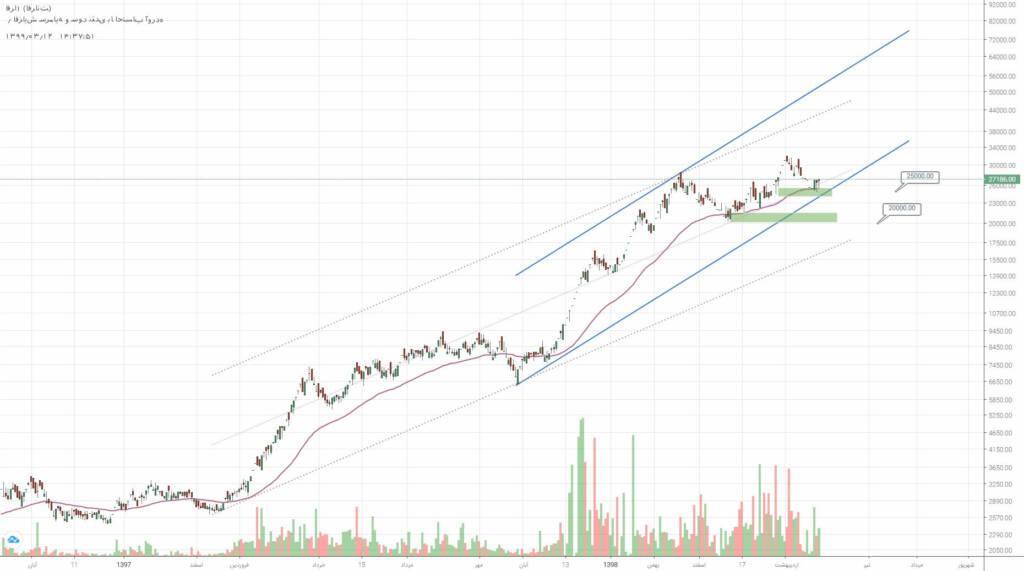 2 سهم برگزیده بازار سرمایه (دوشنبه 12 خرداد ماه 99)