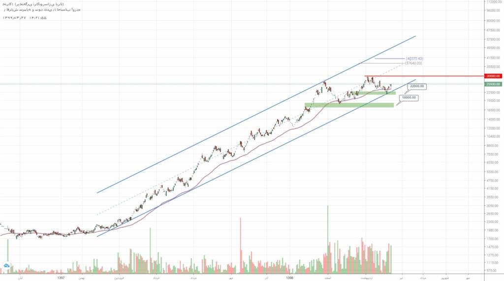 2 سهم برگزیده بازار سرمایه (سه شنبه 27 خرداد ماه 99)