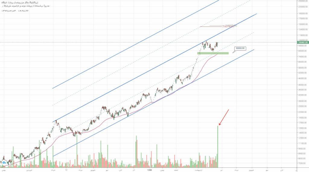 2 سهم برگزیده بازار سرمایه (سه شنبه 3 تیر ماه 99)