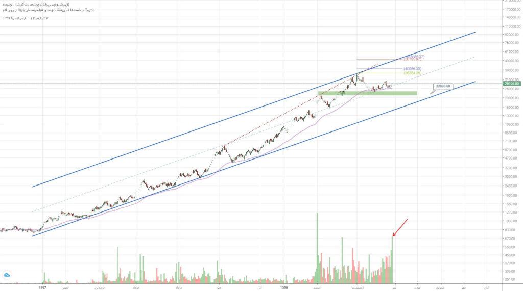 3 سهم برگزیده بازار سرمایه (یکشنبه 8 تیر ماه 99)