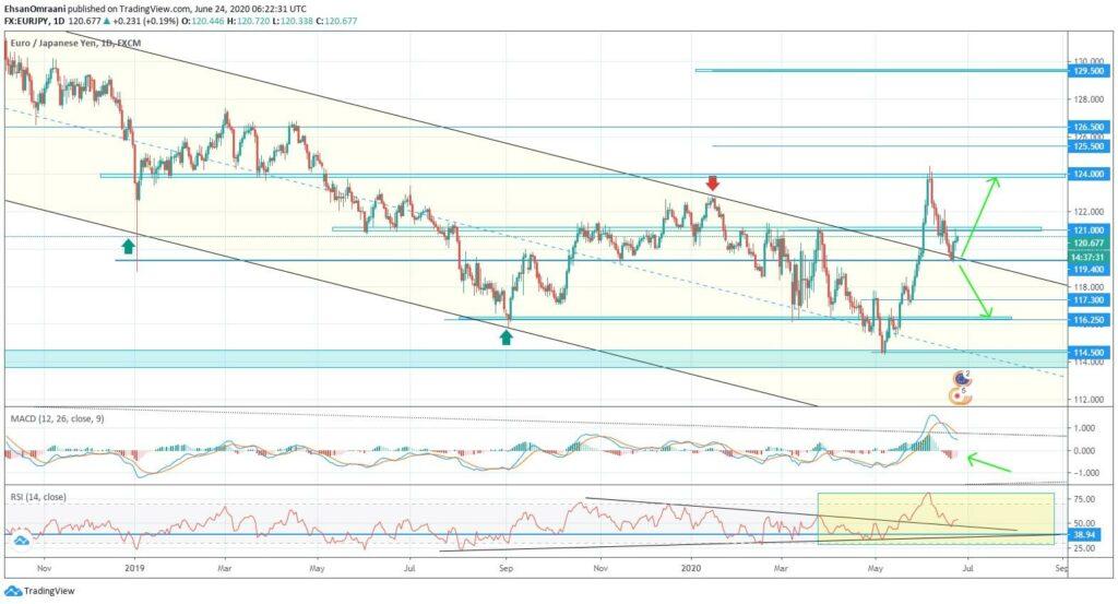 ارزش یورو در مقابل ین ژاپن (EURJPY) | تاریخ 4 تیر ماه 1399